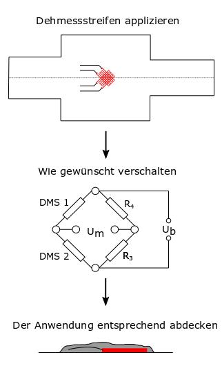 Zeigt schematisch eine DMS Applikation